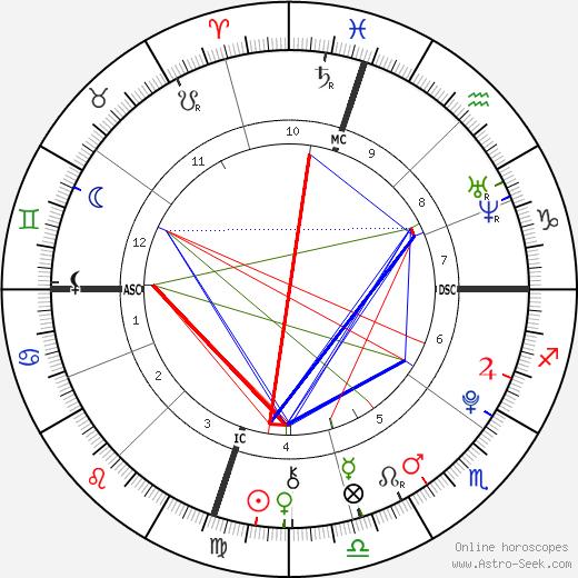 Ezra Reiser tema natale, oroscopo, Ezra Reiser oroscopi gratuiti, astrologia