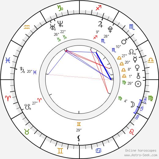 Juliette Goglia birth chart, biography, wikipedia 2018, 2019