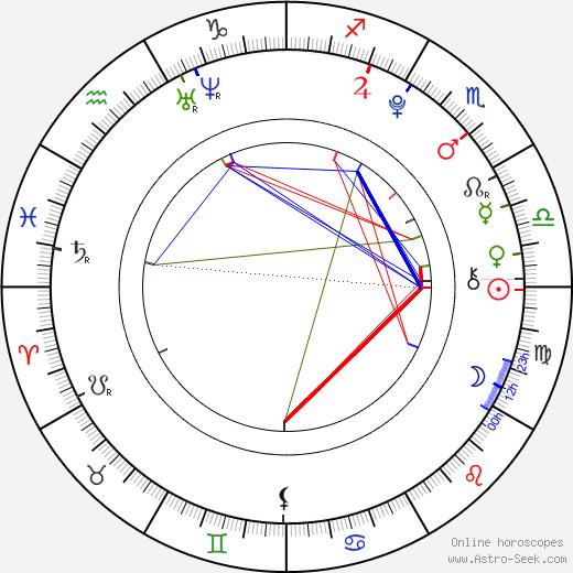 Juliette Goglia astro natal birth chart, Juliette Goglia horoscope, astrology