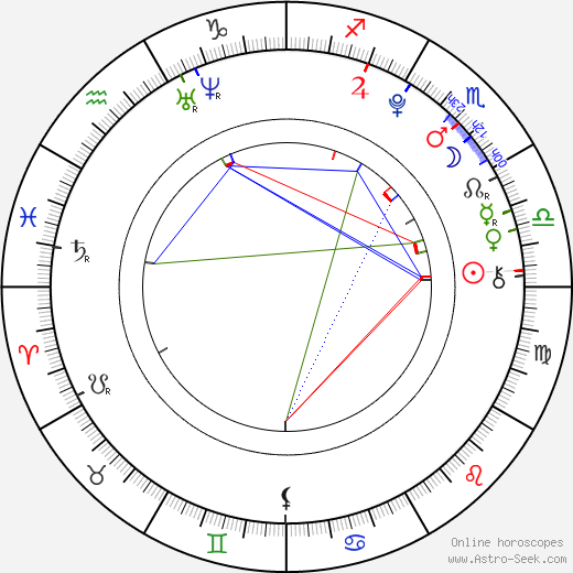 Lena Beyerling astro natal birth chart, Lena Beyerling horoscope, astrology