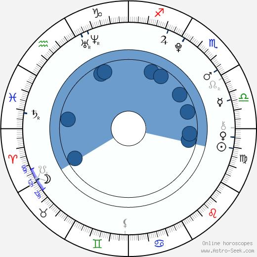 Leonie Tepe wikipedia, horoscope, astrology, instagram