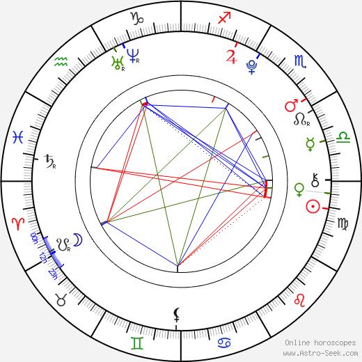 Leonie Tepe birth chart, Leonie Tepe astro natal horoscope, astrology