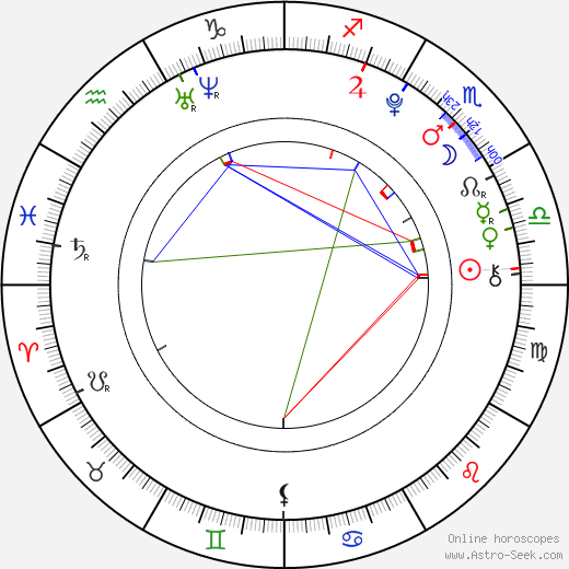 Lina Leandersson astro natal birth chart, Lina Leandersson horoscope, astrology