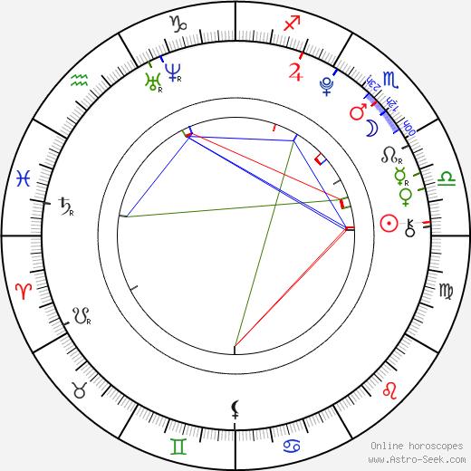 Lina Leandersson tema natale, oroscopo, Lina Leandersson oroscopi gratuiti, astrologia