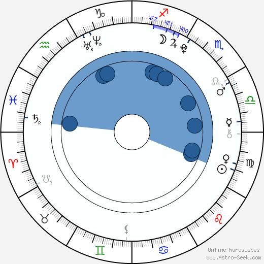 Mandi Gardiner wikipedia, horoscope, astrology, instagram