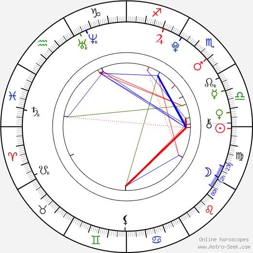 Samuel Heller-Seiffert tema natale, oroscopo, Samuel Heller-Seiffert oroscopi gratuiti, astrologia