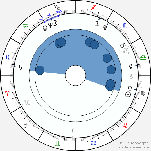 Tehilla Blad wikipedia, horoscope, astrology, instagram