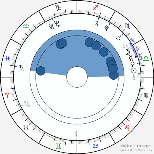 Tomáš Palinek wikipedia, horoscope, astrology, instagram