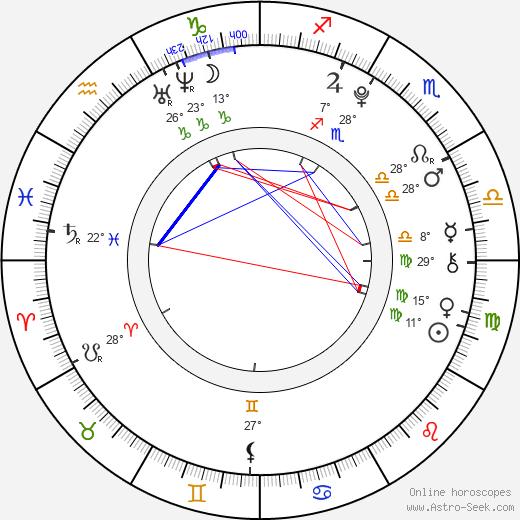 Trevor Gagnon birth chart, biography, wikipedia 2019, 2020
