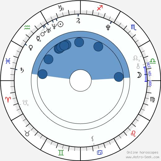 Ai Hashimoto wikipedia, horoscope, astrology, instagram