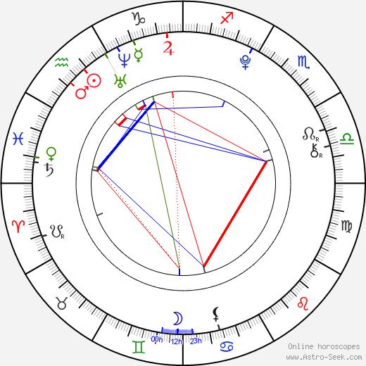 Ana Golja birth chart, Ana Golja astro natal horoscope, astrology