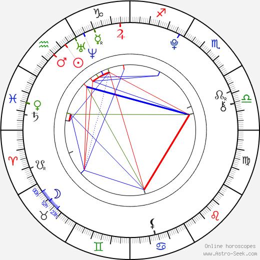 Braeden Lemasters astro natal birth chart, Braeden Lemasters horoscope, astrology