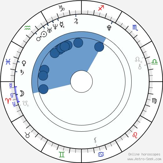 Calum Hood wikipedia, horoscope, astrology, instagram