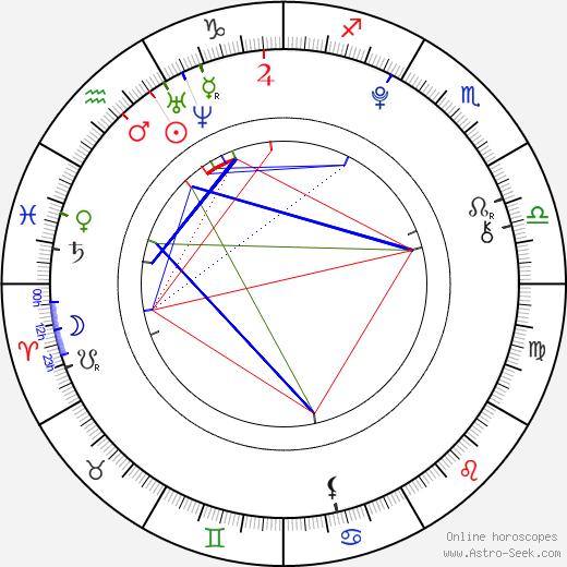 Calum Hood birth chart, Calum Hood astro natal horoscope, astrology