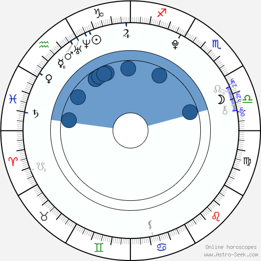 Dasha Nadina wikipedia, horoscope, astrology, instagram