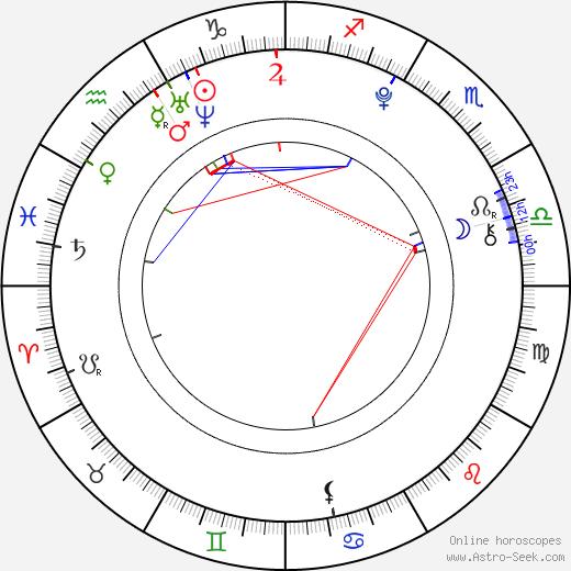 Dasha Nadina день рождения гороскоп, Dasha Nadina Натальная карта онлайн