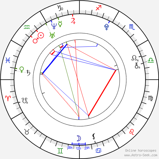 Joel Courtney birth chart, Joel Courtney astro natal horoscope, astrology