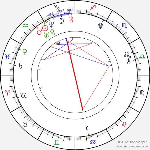 Karel Fischer tema natale, oroscopo, Karel Fischer oroscopi gratuiti, astrologia