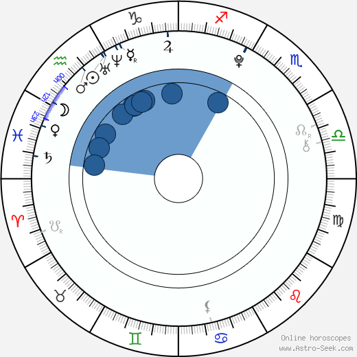 Kateřina Bláhová horoscope, astrology, sign, zodiac, date of birth, instagram