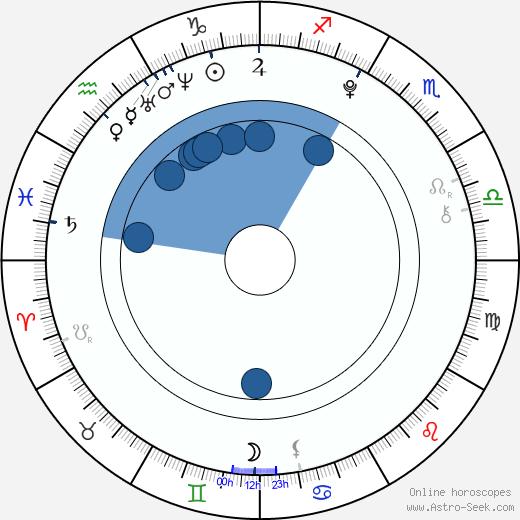 Ondra Dorian wikipedia, horoscope, astrology, instagram