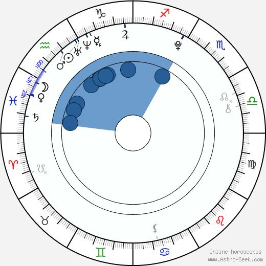 Sami Gayle wikipedia, horoscope, astrology, instagram