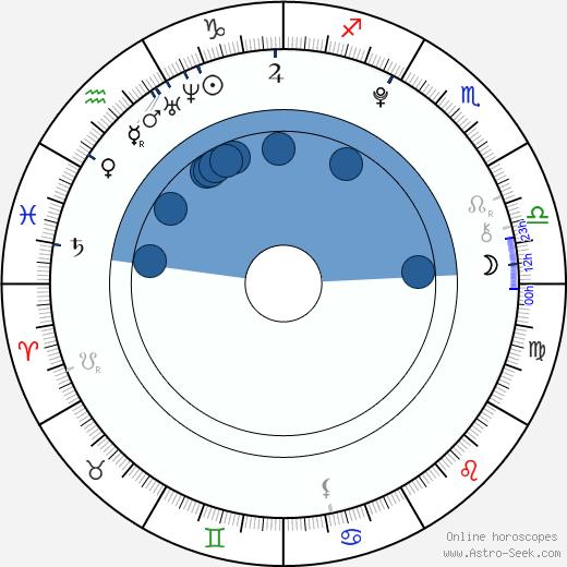 Veronika Vrublová wikipedia, horoscope, astrology, instagram
