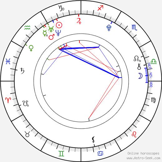 Veronika Vrublová astro natal birth chart, Veronika Vrublová horoscope, astrology