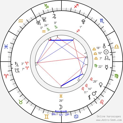 Adair Tishler birth chart, biography, wikipedia 2019, 2020