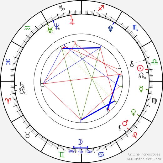 Adair Tishler astro natal birth chart, Adair Tishler horoscope, astrology