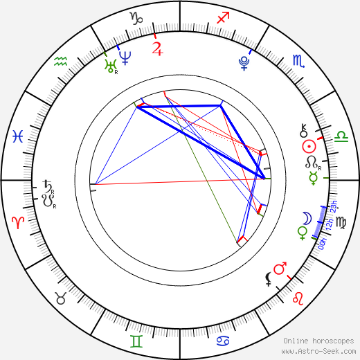 Bella Hadid день рождения гороскоп, Bella Hadid Натальная карта онлайн