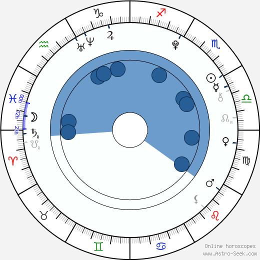 Gabrielle Brennan wikipedia, horoscope, astrology, instagram