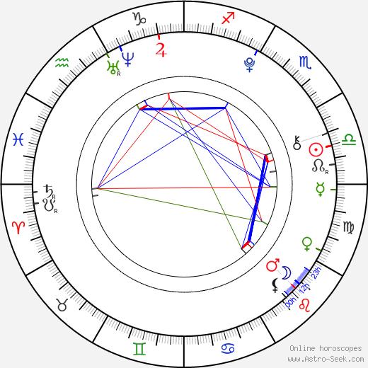 Jan Uczkowski birth chart, Jan Uczkowski astro natal horoscope, astrology