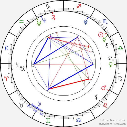 Jasmine Jessica Anthony birth chart, Jasmine Jessica Anthony astro natal horoscope, astrology
