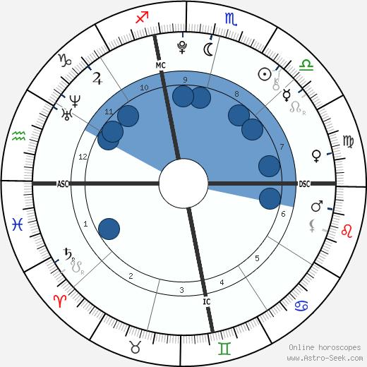 Lourdes Leon wikipedia, horoscope, astrology, instagram