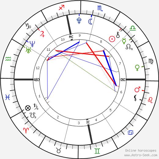 Мадонна (певица) Lourdes Leon день рождения гороскоп, Lourdes Leon Натальная карта онлайн