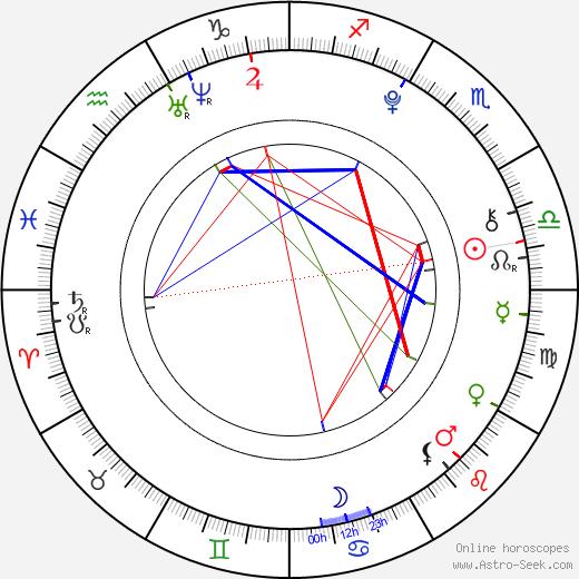 Ryan Lee tema natale, oroscopo, Ryan Lee oroscopi gratuiti, astrologia
