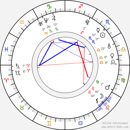 Aria Wallace birth chart, biography, wikipedia 2018, 2019