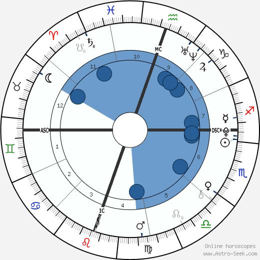 Christian Beadles wikipedia, horoscope, astrology, instagram