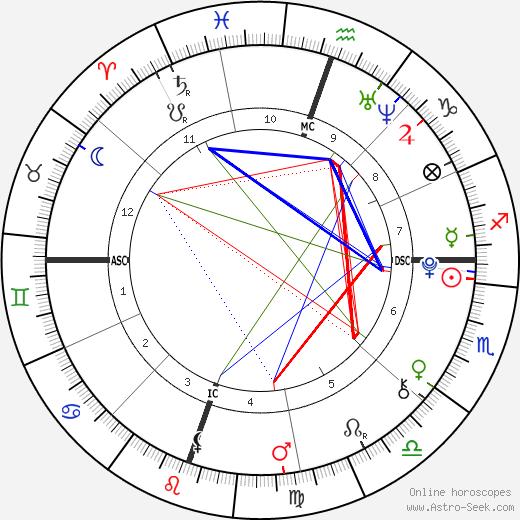 Christian Beadles день рождения гороскоп, Christian Beadles Натальная карта онлайн