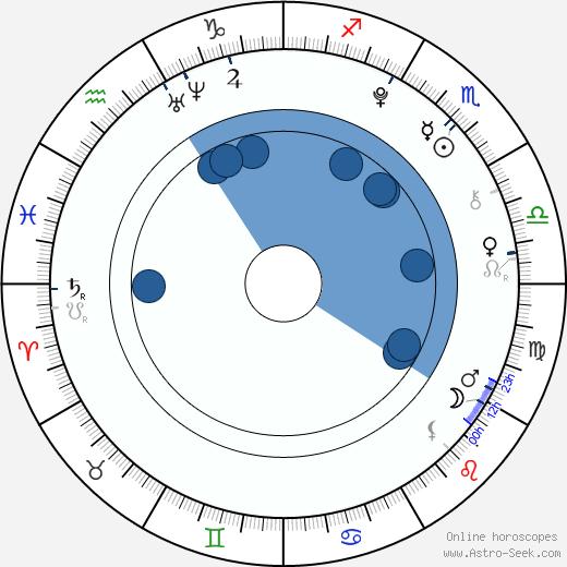 Fivel Stewart wikipedia, horoscope, astrology, instagram