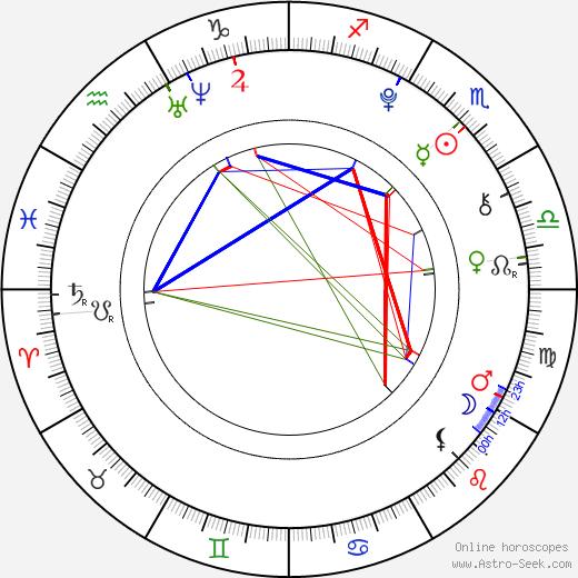 Fivel Stewart birth chart, Fivel Stewart astro natal horoscope, astrology