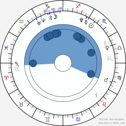Kara R. Stribling wikipedia, horoscope, astrology, instagram