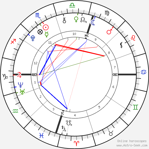 Lorde astro natal birth chart, Lorde horoscope, astrology