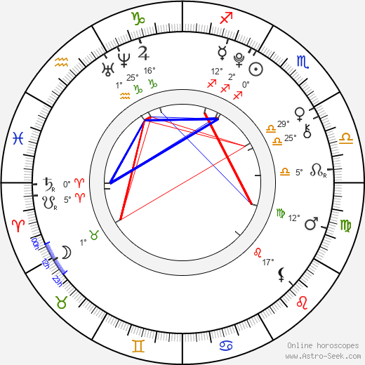 Madison Davenport birth chart, biography, wikipedia 2019, 2020