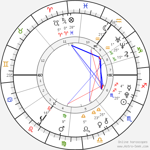 Ray Khan birth chart, biography, wikipedia 2019, 2020