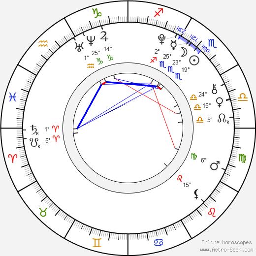 Tye Sheridan birth chart, biography, wikipedia 2020, 2021