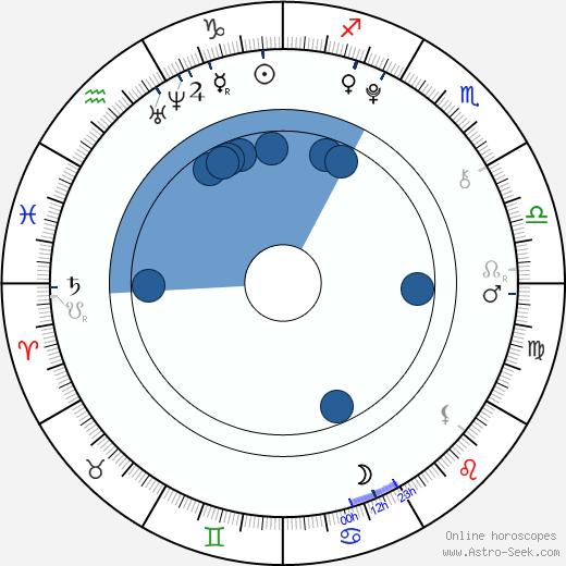 Denisa Marie Stuchlíková wikipedia, horoscope, astrology, instagram