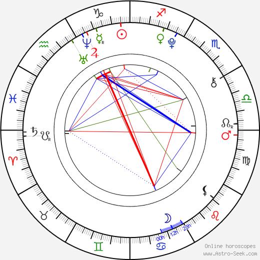 Denisa Marie Stuchlíková birth chart, Denisa Marie Stuchlíková astro natal horoscope, astrology