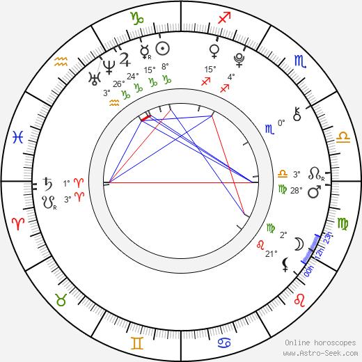 Dylan Minnette birth chart, biography, wikipedia 2018, 2019