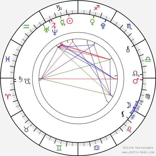 Dylan Minnette astro natal birth chart, Dylan Minnette horoscope, astrology